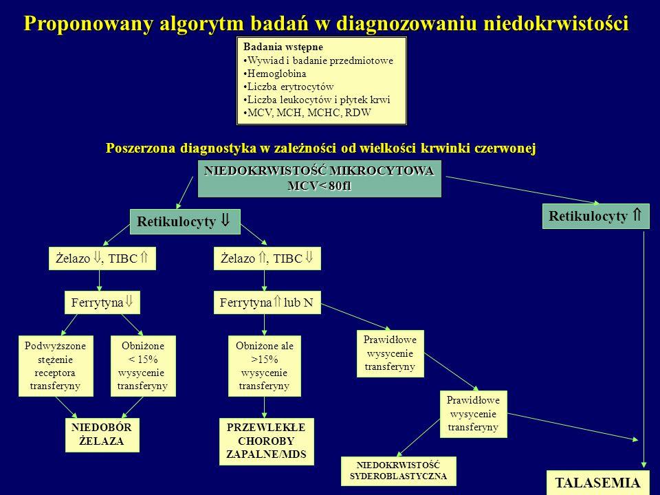 NIEDOKRWISTOŚĆ MIKROCYTOWA MCV< 80fl Żelazo, TIBC Retikulocyty Proponowany algorytm badań w diagnozowaniu niedokrwistości Badania wstępne Wywiad i bad