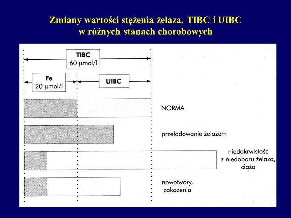 Zmiany wartości stężenia żelaza, TIBC i UIBC w różnych stanach chorobowych