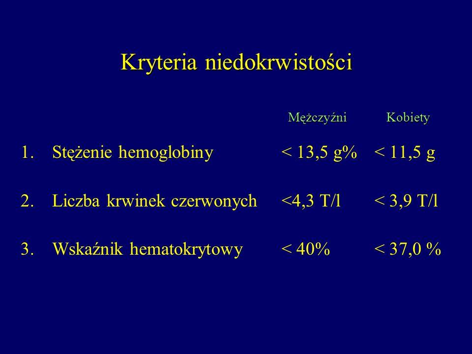 Kryteria niedokrwistości 1.Stężenie hemoglobiny < 13,5 g%< 11,5 g 2.Liczba krwinek czerwonych <4,3 T/l< 3,9 T/l 3.Wskaźnik hematokrytowy < 40%< 37,0 %