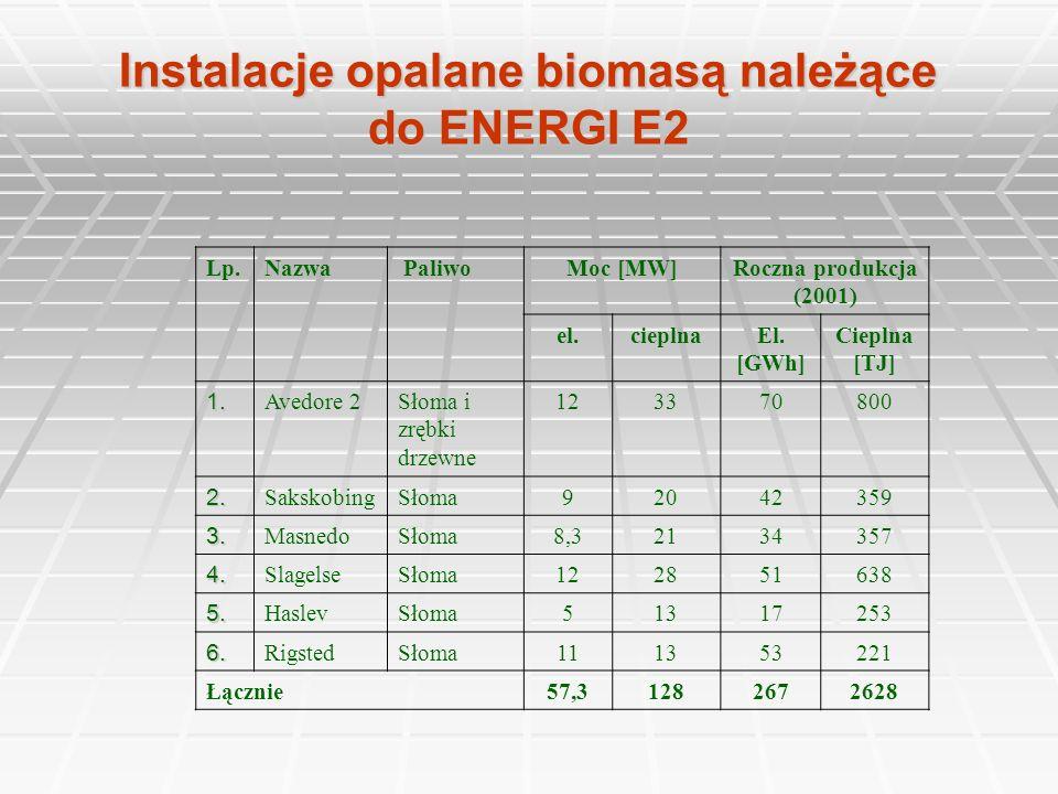 Instalacje opalane biomasą należące do ENERGI E2 Lp.Nazwa PaliwoMoc [MW]Roczna produkcja (2001) el.cieplnaEl. [GWh] Cieplna [TJ] 1. Avedore 2Słoma i z