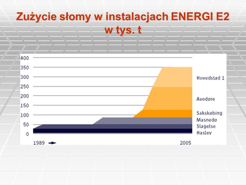 Zużycie słomy w instalacjach ENERGI E2 w tys. t