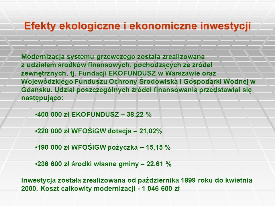 Efekty ekologiczne i ekonomiczne inwestycji Modernizacja systemu grzewczego została zrealizowana z udziałem środków finansowych, pochodzących ze źróde