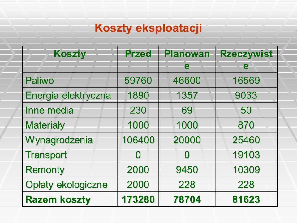 Koszty eksploatacji KosztyPrzed Planowan e Rzeczywist e Paliwo597604660016569 Energia elektryczna 189013579033 Inne media 2306950 Materiały10001000870