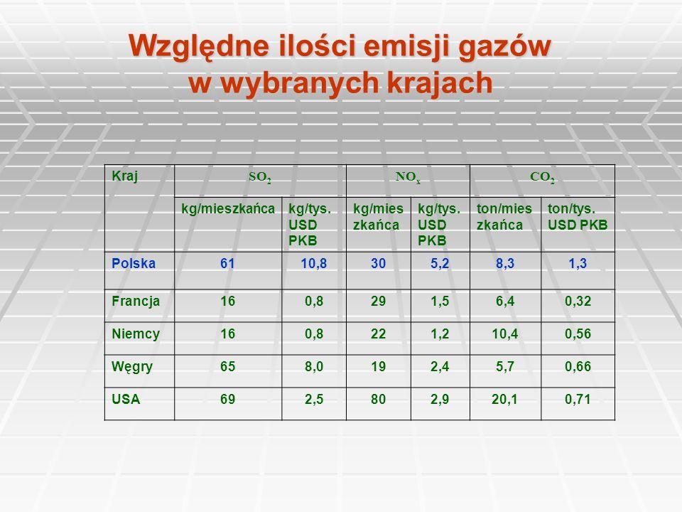 Względne ilości emisji gazów w wybranych krajach Kraj SO 2 NO x CO 2 kg/mieszkańcakg/tys. USD PKB kg/mies zkańca kg/tys. USD PKB ton/mies zkańca ton/t