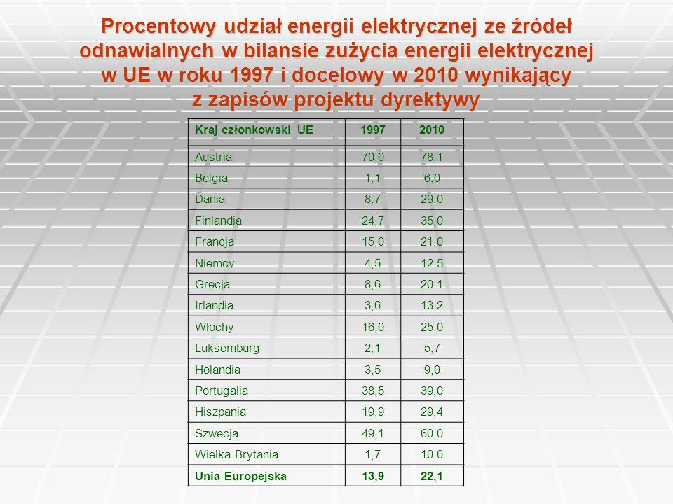Procentowy udział energii elektrycznej ze źródeł odnawialnych w bilansie zużycia energii elektrycznej w UE w roku 1997 i docelowy w 2010 wynikający z