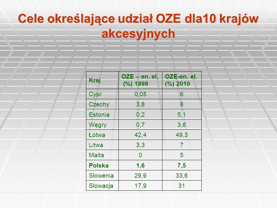 Cele określające udział OZE dla10 krajów akcesyjnych Kraj OZE – en. el. (%) 1999 OZE-en. el. (%) 2010 Cypr0,056 Czechy3,88 Estonia0,25,1 Węgry0,73,6 Ł