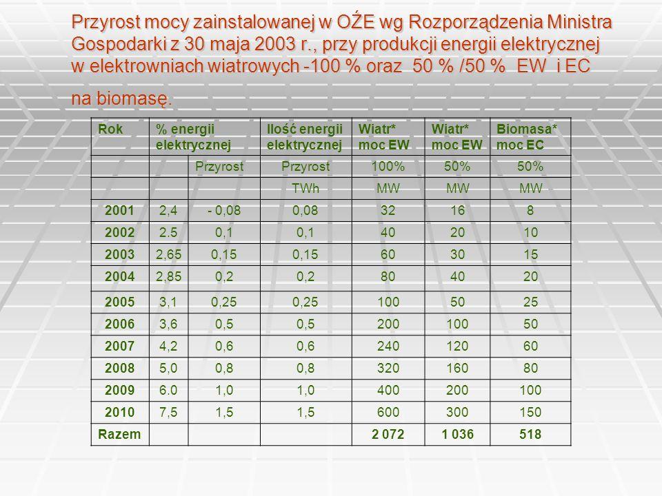 Przyrost mocy zainstalowanej w OŹE wg Rozporządzenia Ministra Gospodarki z 30 maja 2003 r., przy produkcji energii elektrycznej w elektrowniach wiatro