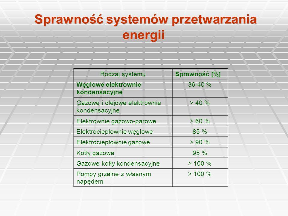 Sprawność systemów przetwarzania energii Sprawność systemów przetwarzania energii Rodzaj systemuSprawność [%] Węglowe elektrownie kondensacyjne 36-40