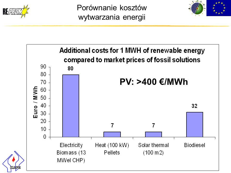 Porównanie kosztów wytwarzania energii PV: >400 /MWh