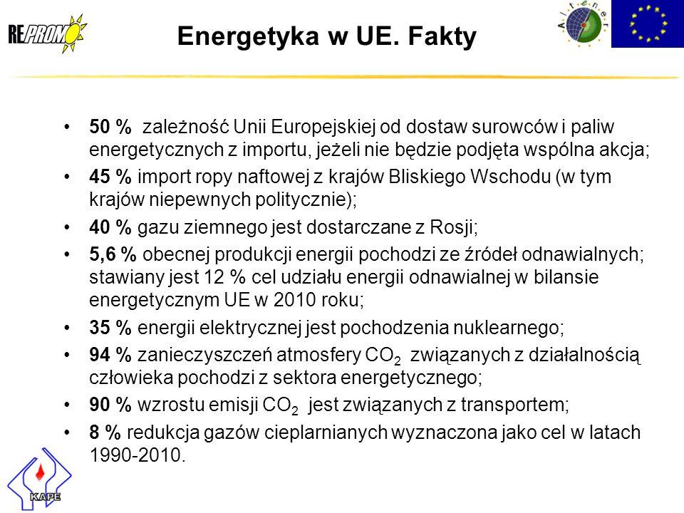 Energetyka w UE. Fakty 50 % zależność Unii Europejskiej od dostaw surowców i paliw energetycznych z importu, jeżeli nie będzie podjęta wspólna akcja;
