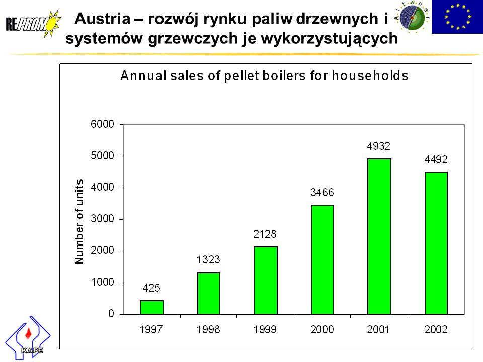 Austria – rozwój rynku paliw drzewnych i systemów grzewczych je wykorzystujących