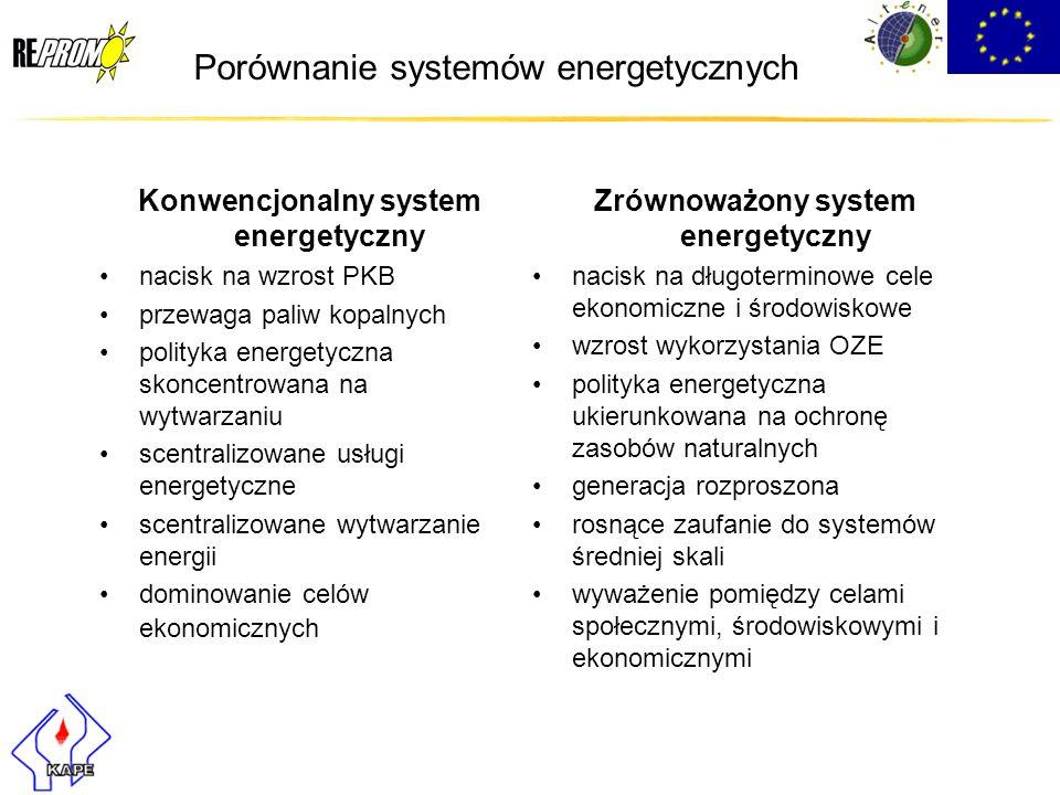 Porównanie systemów energetycznych Konwencjonalny system energetyczny nacisk na wzrost PKB przewaga paliw kopalnych polityka energetyczna skoncentrowa
