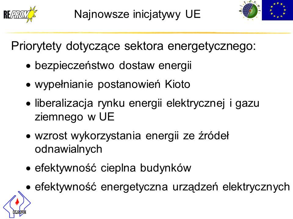Najnowsze inicjatywy UE Priorytety dotyczące sektora energetycznego: bezpieczeństwo dostaw energii wypełnianie postanowień Kioto liberalizacja rynku e