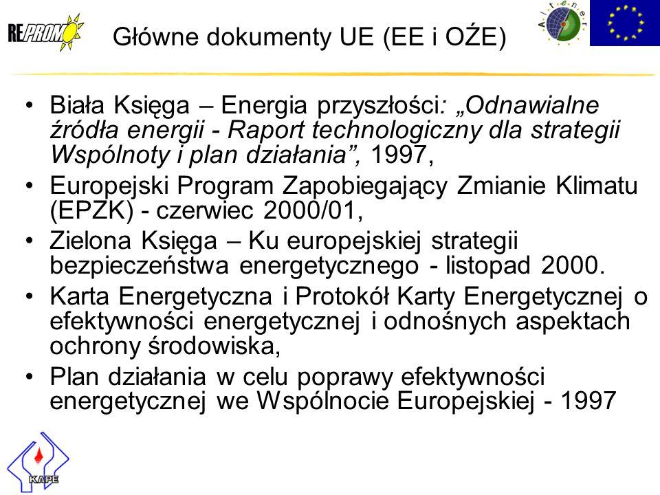 Główne dokumenty UE (EE i OŹE) Biała Księga – Energia przyszłości: Odnawialne źródła energii - Raport technologiczny dla strategii Wspólnoty i plan dz