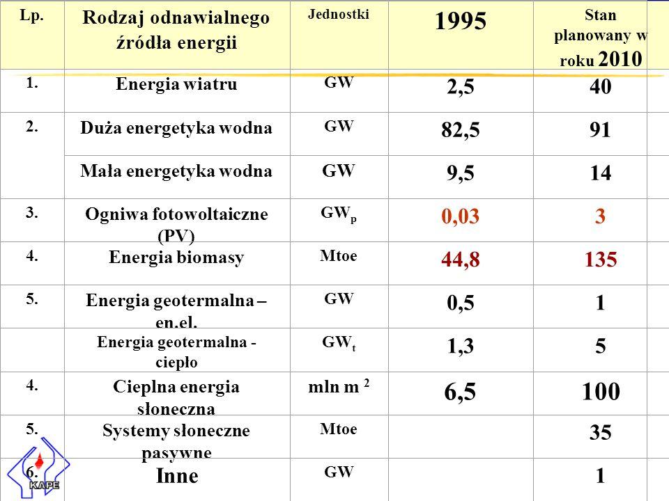 Lp. Rodzaj odnawialnego źródła energii Jednostki 1995 Stan planowany w roku 2010 1. Energia wiatru GW 2,540 2. Duża energetyka wodna GW 82,591 Mała en