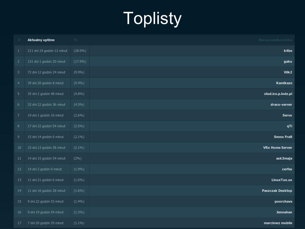 Toplisty