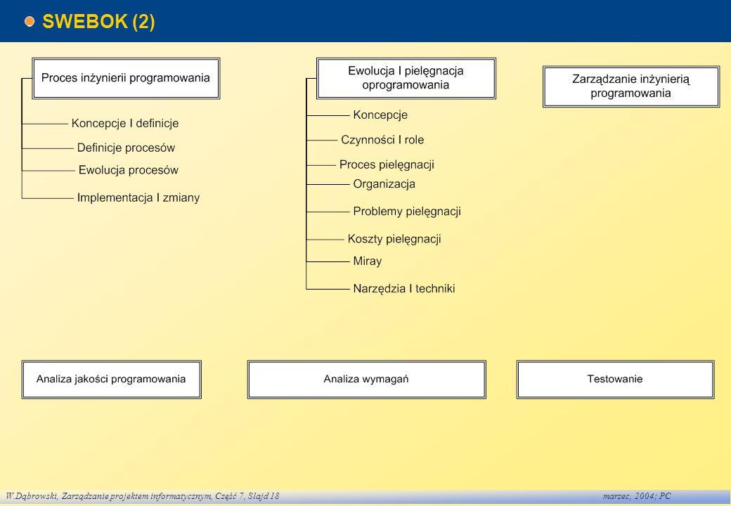 W.Dąbrowski, Zarządzanie projektem informatycznym, Część 7, Slajd 18marzec, 2004; PC SWEBOK (2)