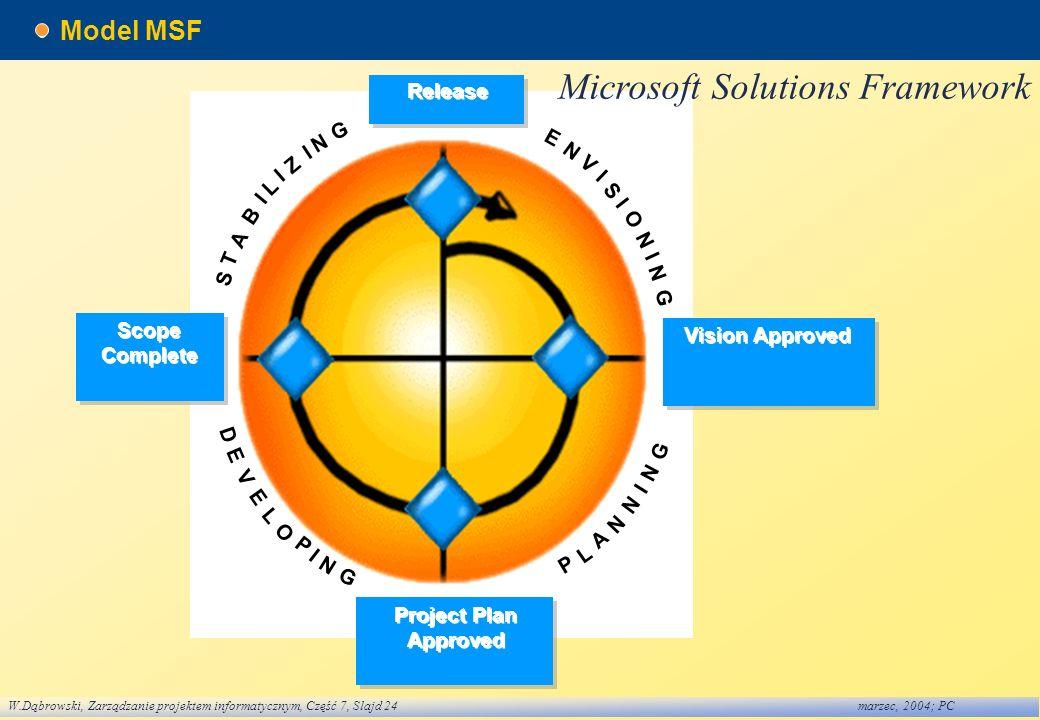 W.Dąbrowski, Zarządzanie projektem informatycznym, Część 7, Slajd 24marzec, 2004; PC Model MSF I E N V S O G I N N I P L A N I G N N D E V L O P I G E