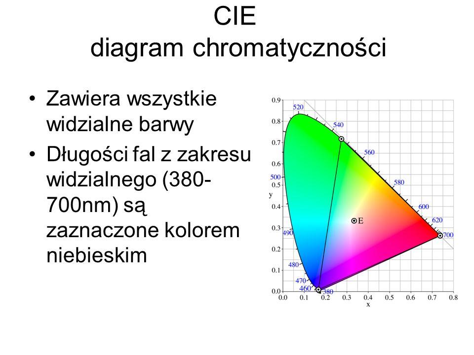 CIE diagram chromatyczności Zawiera wszystkie widzialne barwy Długości fal z zakresu widzialnego (380- 700nm) są zaznaczone kolorem niebieskim