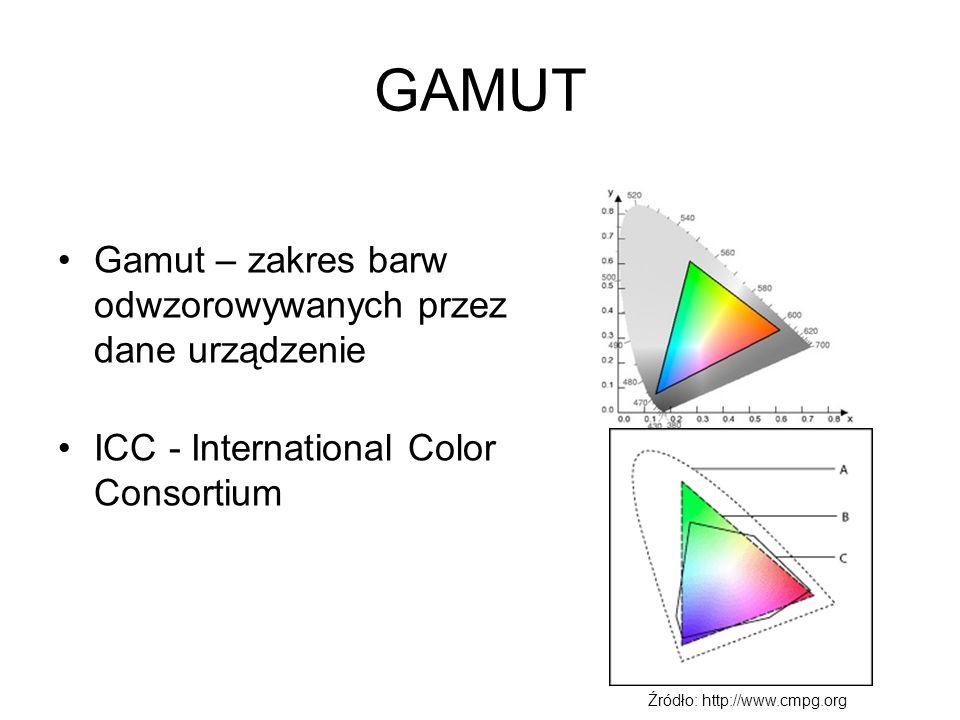 GAMUT Gamut – zakres barw odwzorowywanych przez dane urządzenie ICC - International Color Consortium Źródło: http://www.cmpg.org