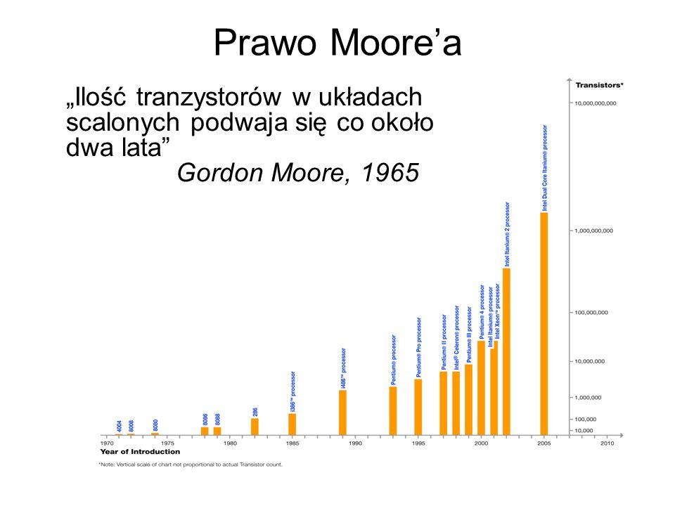 Prawo Moorea Ilość tranzystorów w układach scalonych podwaja się co około dwa lata Gordon Moore, 1965