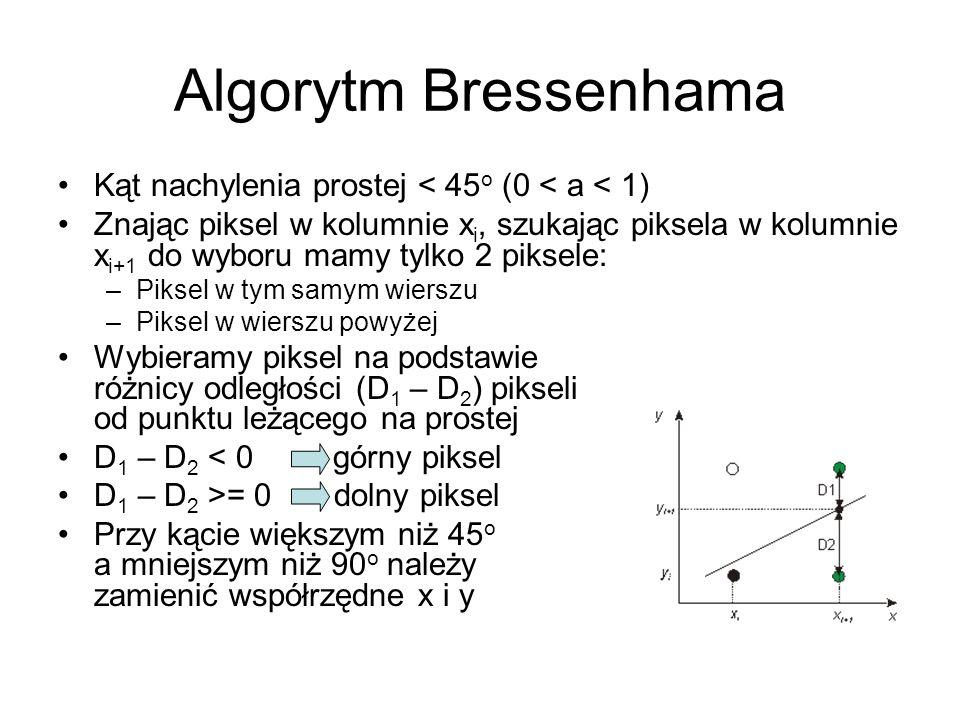 Algorytm Bressenhama Kąt nachylenia prostej < 45 o (0 < a < 1) Znając piksel w kolumnie x i, szukając piksela w kolumnie x i+1 do wyboru mamy tylko 2