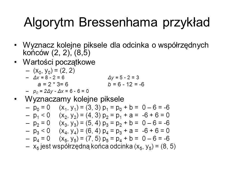 Algorytm Bressenhama przykład Wyznacz kolejne piksele dla odcinka o współrzędnych końców (2, 2), (8,5) Wartości początkowe –(x 0, y 0 ) = (2, 2) –Δx =