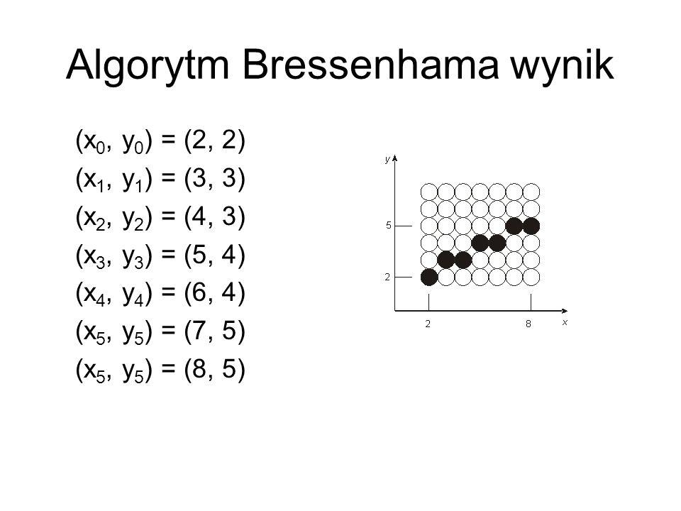 Algorytm Bressenhama wynik (x 0, y 0 ) = (2, 2) (x 1, y 1 ) = (3, 3) (x 2, y 2 ) = (4, 3) (x 3, y 3 ) = (5, 4) (x 4, y 4 ) = (6, 4) (x 5, y 5 ) = (7,