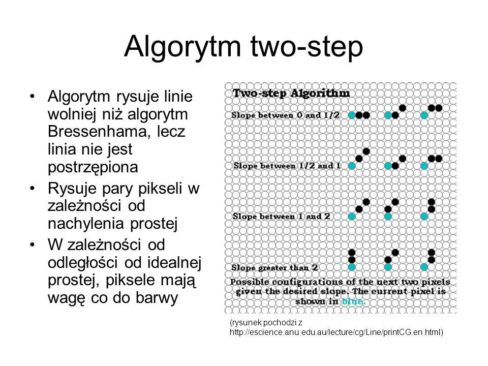 Algorytm two-step Algorytm rysuje linie wolniej niż algorytm Bressenhama, lecz linia nie jest postrzępiona Rysuje pary pikseli w zależności od nachyle