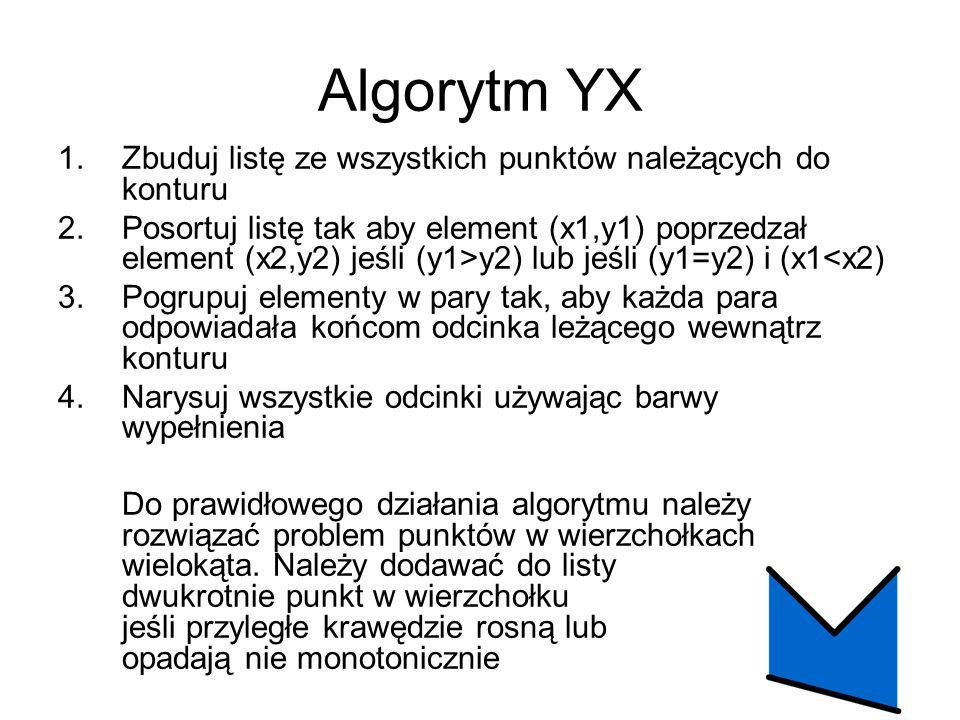 Algorytm YX 1.Zbuduj listę ze wszystkich punktów należących do konturu 2.Posortuj listę tak aby element (x1,y1) poprzedzał element (x2,y2) jeśli (y1>y