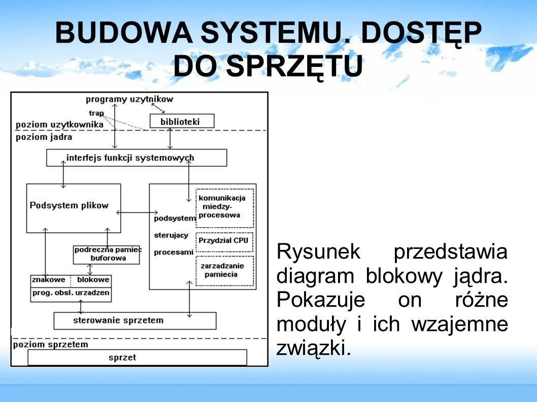 BUDOWA SYSTEMU. DOSTĘP DO SPRZĘTU Rysunek przedstawia diagram blokowy jądra. Pokazuje on różne moduły i ich wzajemne związki.