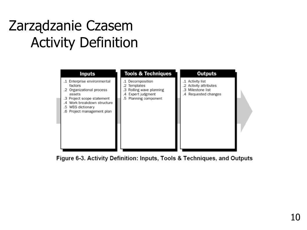 Zarządzanie Czasem Activity Sequencing 11