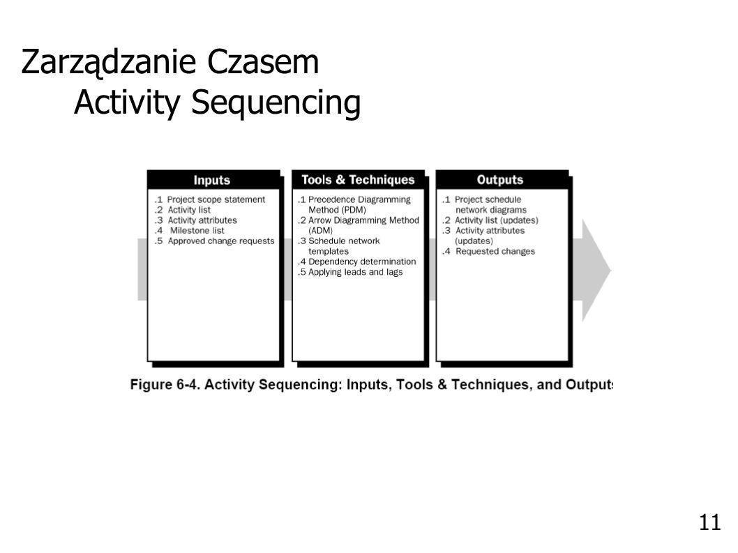 Zarządzanie Czasem Activity Resource Estimating 12