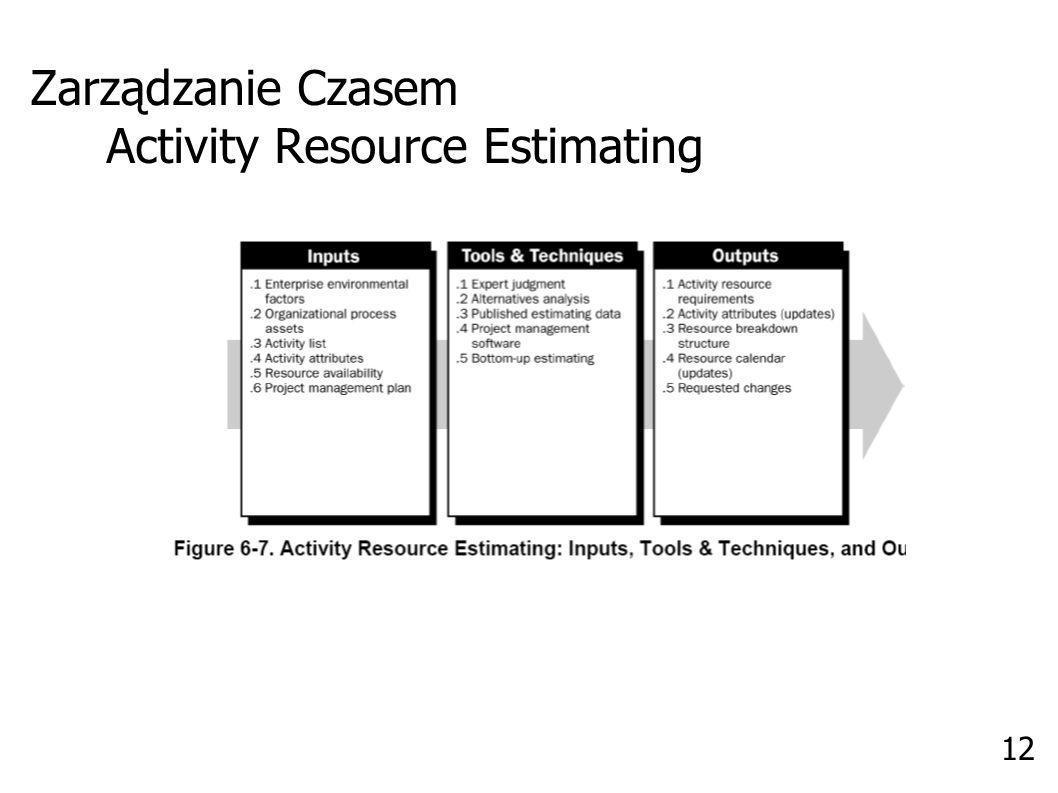 Zarządzanie Czasem Activity Duration Estimating 13
