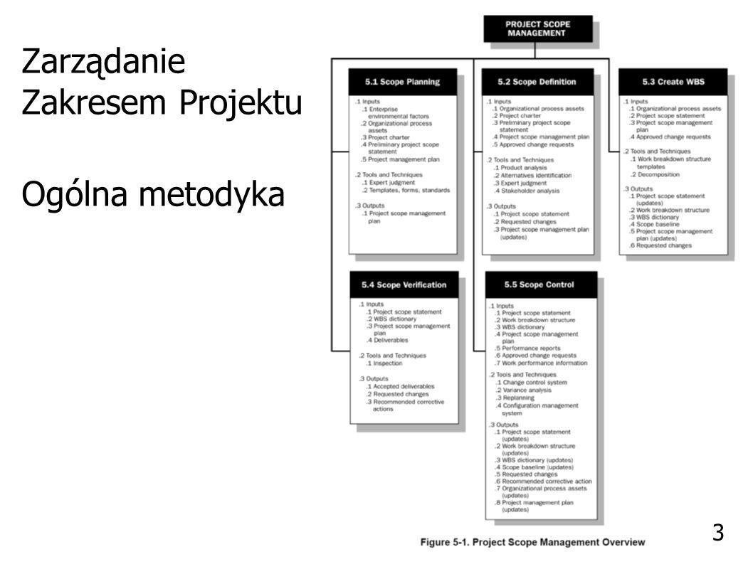 Zarządzanie zakresem Planowanie (Scope Planning) 4