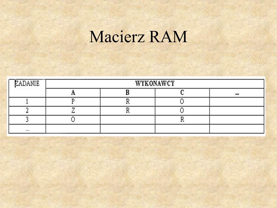 Macierz RAM