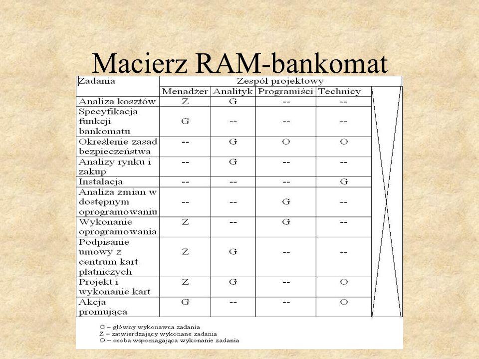 Macierz RAM-bankomat