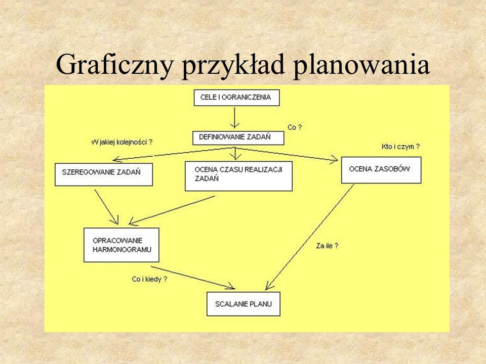 Metoda Gantta Technika Gantta to technika wykresów słupkowych które stanowią prosty i wygodny i przejrzysty sposób prezentacji graficznej planu.