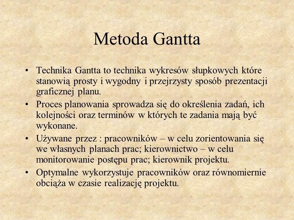 Wady metody Gantta Wykresy Gantta nie przedstawiają zależności logicznych pomiędzy poszczególnymi zadaniami – przyjęta kolejność wykonywania zadań pozostaje nieznana.