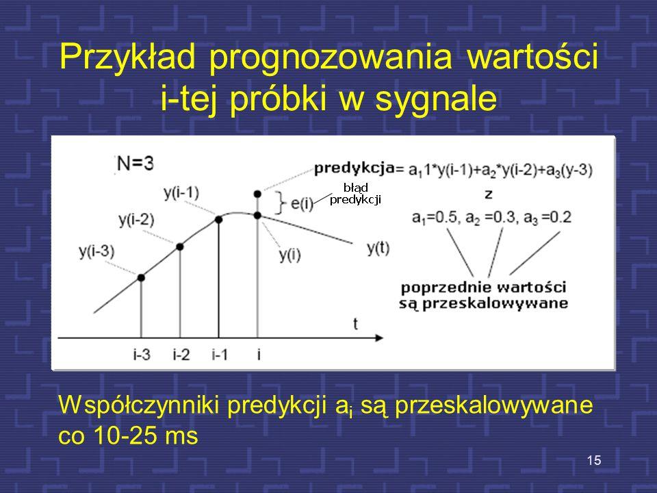 Właściwości LPC Znaczna kompresja mowy Zastosowany jest matematyczny model toru głosowego Zamiast transmisji próbek sygnału wysyłane są parametry mode
