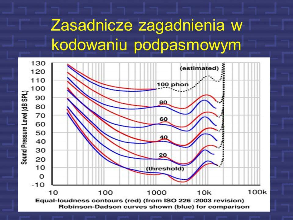 Przepływności w kodowaniu podpasmowym Jak już wspomniano czułość słuchu jest dla jednych częstotliwości większa niż dla innych. Wiele istniejących alg