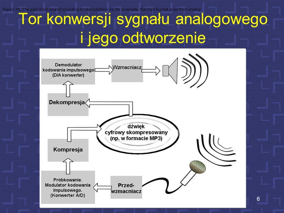 Tor konwersji sygnału analogowego i jego odtworzenie 6 Figure 36.