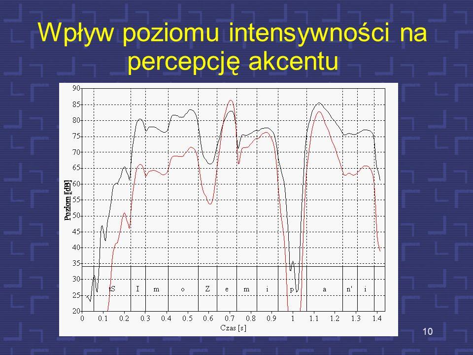 9 Przykład analizy położenia akcentu tSI mopa Zemini Wpływ iloczasu na percepcję akcentu tSI mopa Zemini