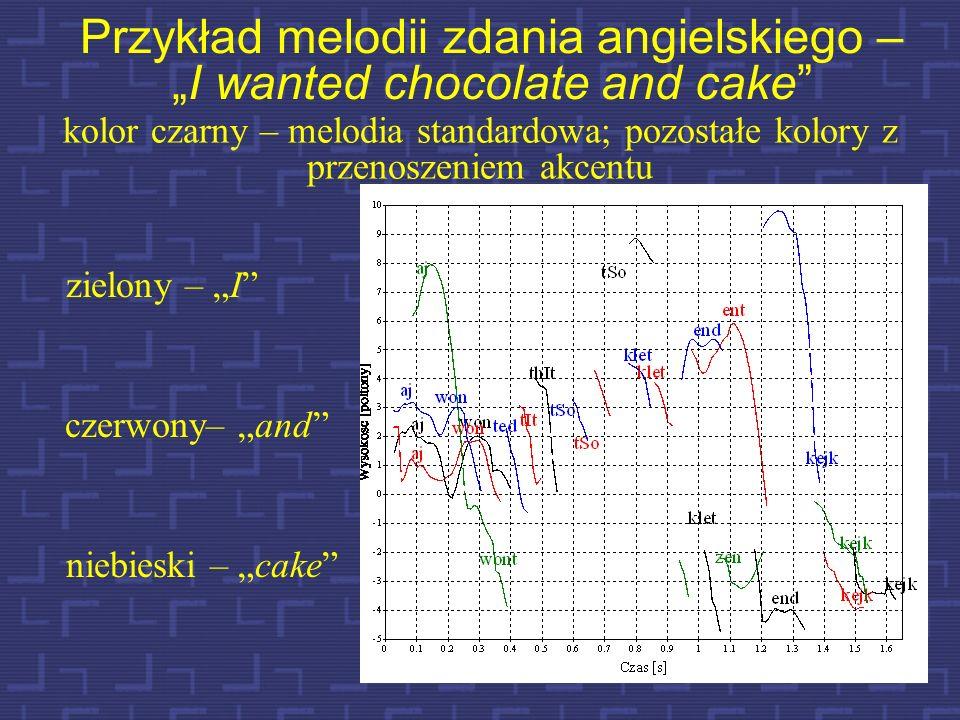 11 Wpływ F0 na percepcję akcentu