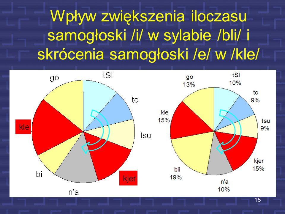 11 10 14 8 1914 Jak jest realizowany akcent w języku polskim? -30 -40 -50 -60 -70 [dB] Czas [s] F0 [półtony] % czas trwania sylab - sylaby akcentowane