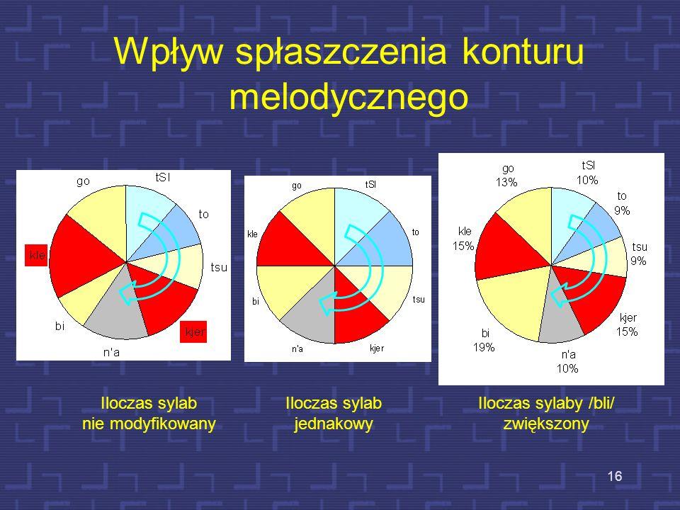 15 Wpływ zwiększenia iloczasu samogłoski /i/ w sylabie /bli/ i skrócenia samogłoski /e/ w /kle/
