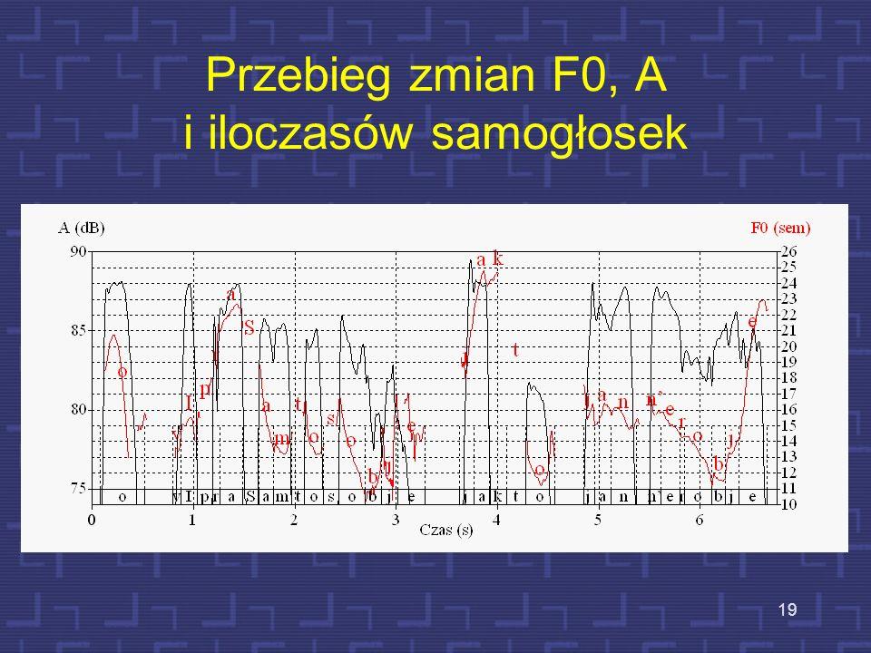 18 Rozkład iloczasów sylab F0