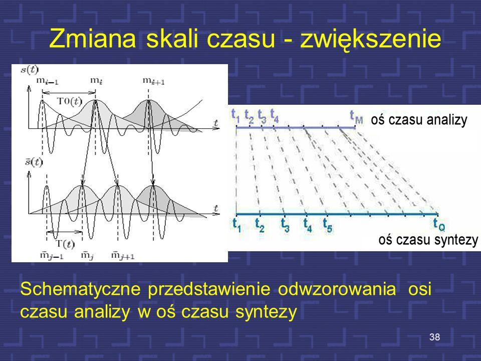 Synteza sygnału mowy Skalowanie czasowe: –Skalowane segmenty muszą być dodane lub usunięte bez zmiany odległości między sąsiednimi impulsami krtaniowy