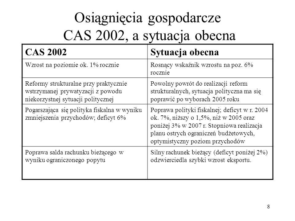 9 Osiągnięcia gospodarcze CAS 2002, a sytuacja obecna CAS 2002Sytuacja obecna Dług zewnętrzny na bezpiecznym poziomie, domestic deteriorating Dług zewnętrzny na bezpiecznym poziomie, dług wewnętrzny ciągle rośnie ze szczytem wzrostu w 2006 roku poniżej poziomu limitu konstytucyjnego, następnie spadek Rozluźnienie polityki monetarnejZaostrzenie polityki monetarnej Niska inflacjaInflacja niska, ale rosnąca Zmienne kursy wymiany; poziom neutralny do korzystnego Zmienne kursy wymiany, przygotowania do kursu w stosunku do EUR w ramach ERM-2; poziom korzystny Zagraniczne inwestycje bezpośrednie poza cyklem Stopniowy powrót zagranicznych inwestycji bezpośrednich Poziom bezrobocia uporczywie wysoki