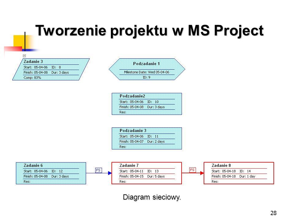 28 Tworzenie projektu w MS Project Diagram sieciowy.